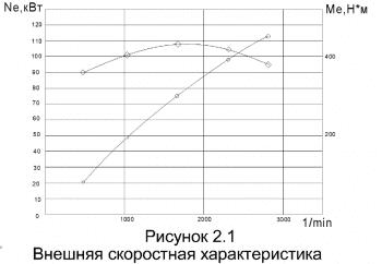 3.График внешней скоростной характеристики