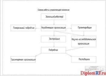 Схема работы управляющей компании (формат А1)