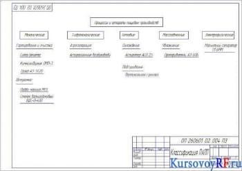 Схема классификации ПАПП