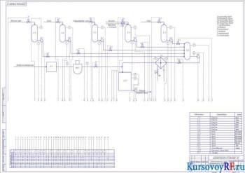Разработка проекта автоматизации процесса взбивания массы зефирной