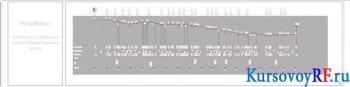 Чертеж схематический продольный профиль – 5 листов