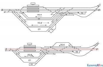 Курсовое проектирование участковой станции движения поездов