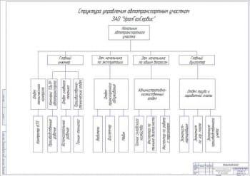 4.Структура управления автотранспортным участком А1