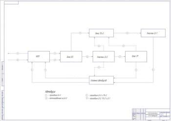 4.Схема организации технологического процесса ТО-ТР автобусов А1