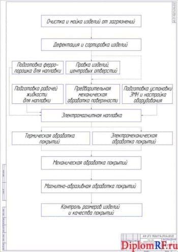 Чертёж блок-схемы технологического процесса (формат А1)