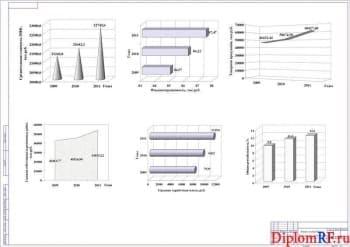 Чертеж анализа деятельности хозяйственной предприятия (формат А1)