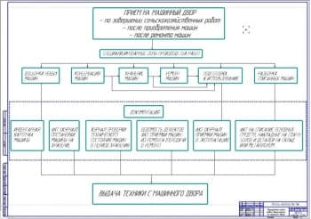 Маршрутная карта проведения работ на машинном дворе (ф.А1)