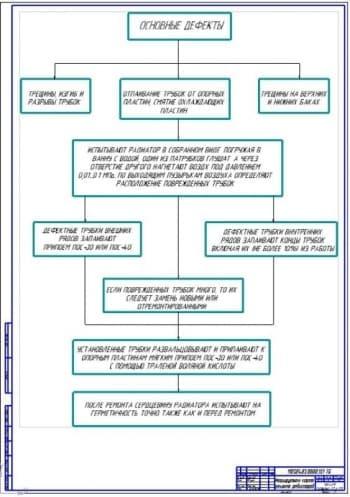 Маршрутная карта ремонта радиаторов (ф.А1)