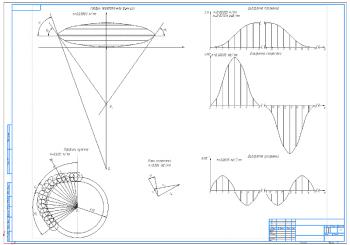 4.Чертеж графика передаточной функции, диаграммы положений и скоростей, а также ускорений А1