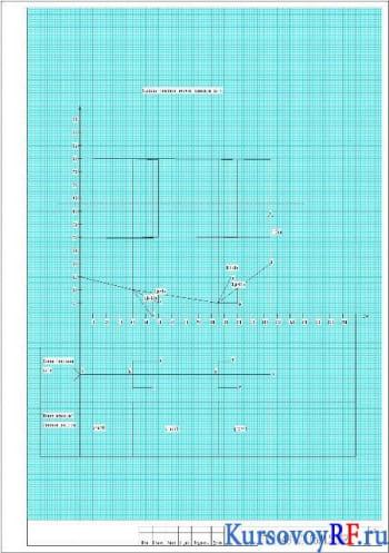 Пьезометрический график тепловой сети