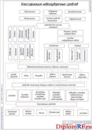 Классификация навозоуборочных средств (формат А1)