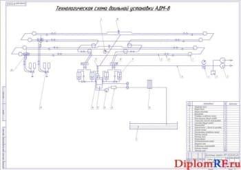 Схема доильной установки (технологическая) (формат А1)