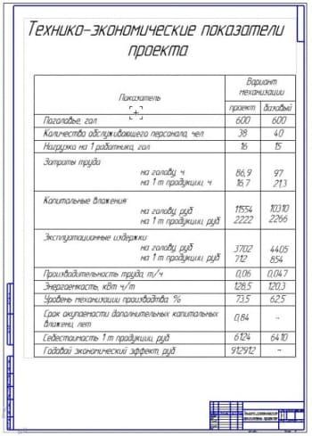 5.Технико-экономические показатели проекта А1
