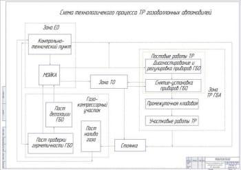 5.Схема технологического процесса ТР газобаллонных автомобилей А1