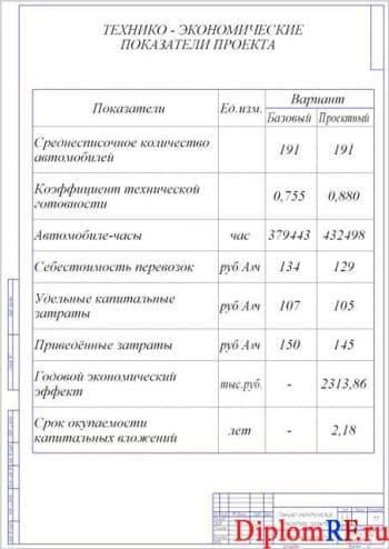 Чертеж технико-экономических показателей проекта (формат А2)