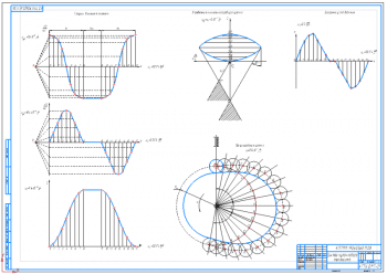5.Рабочий чертеж синтеза кулачкового механизма А1