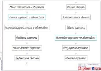 Чертёж блок - схемы технологического процесса ремонта (формат А1)