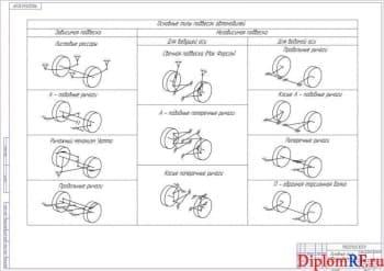 Чертёж основных типов подвесок автомобилей (формат А1)
