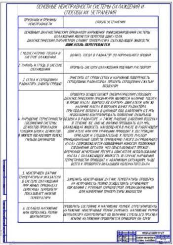 Основные неисправности радиаторов (ф.А1)