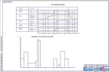 Чертеж гидропривода бетоносмесительного ковша. Циклограмма работы и гистограмма расходов (формат А1)