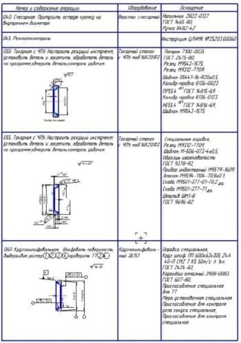 Технологический процесс (формат А1)