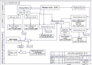 6.Схема технологического направления А3