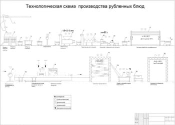 6.Схема производства рубленных блюд