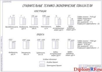 Сравнительные технико-экономические показатели (формат А1)