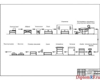 Схема линия производства колбасы (формат А)