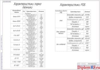 Схема характеристики РОБ и парка техники (формат А1)