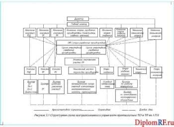 Чертёж структурной схемы ЦУП (формат А4)