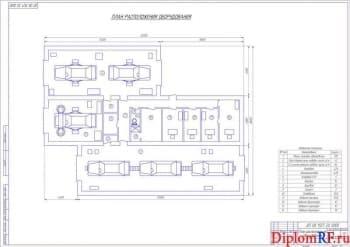 Проектирование автосервиса с разработкой коммуникаций здания сервиса