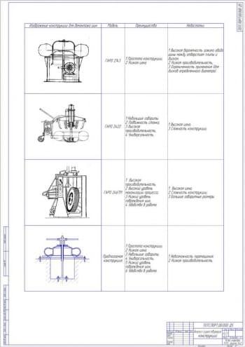 7.Анализ существующих конструкций А1