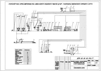 7.Технологическая схема изготовления хлеба А1