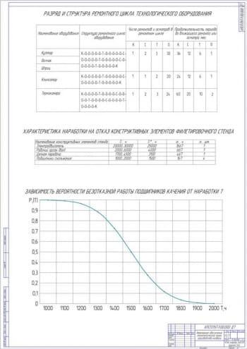 7.Инженерное обеспечение технологической линии производства колбасы А1