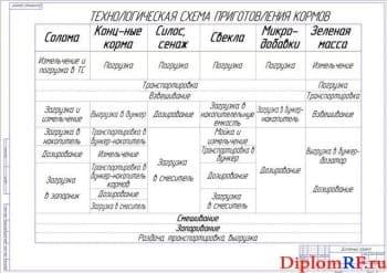 Предлагаемая технологическая схема приготовления кормов (формат А1)
