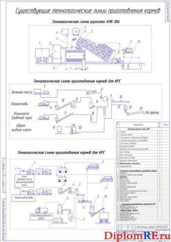 Разработка молотковой дробилки кормов для улучшения работы кормоцеха