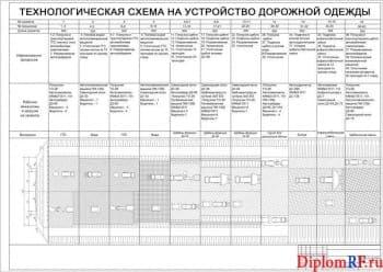 Схема технологическая на устройство (формат А )