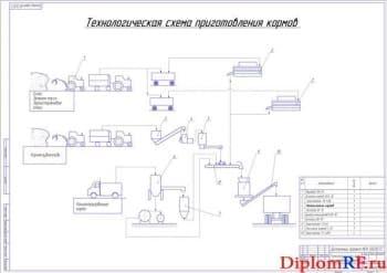 Технологическая схема приготовления кормов (формат А1)