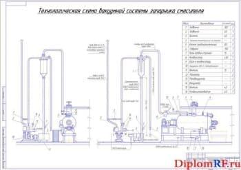 Технологическая схема вакуумной системы запарника смесителя (формат А1)