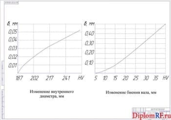Схема влияние твердости заготовки на точность шлицевых валов (формат А1)
