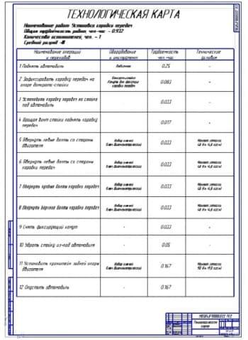 Технологическая карта установки КПП (ф.А1)