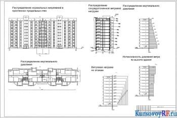 Чертеж расчетной схемы каменного остова здания