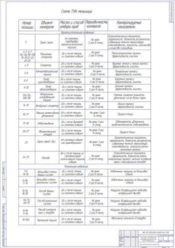 8.Схема технохимического контроля А1