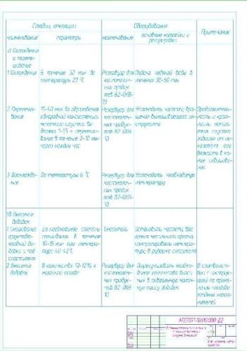 8.Пооперационно-технологическая инструкция выработки йогурта «Бифилайф» А1