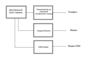 8.Структурная схема оператора охранной организации