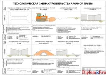 Схема технологическая строительства арочной трубы (формат А )