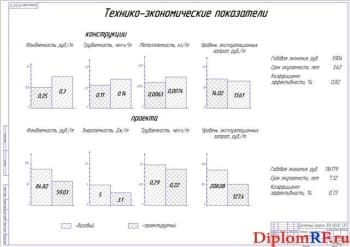 Технико-экономические показатели (формат А1)