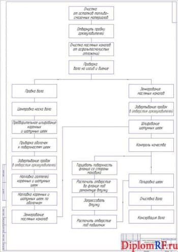 Чертёж схемы технологического процесса ремонта коленчатых валов (формат А1)
