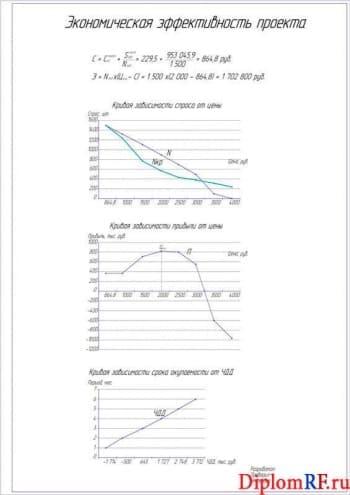 Чертёж графиков экономической эффективности проекта (формат А1)